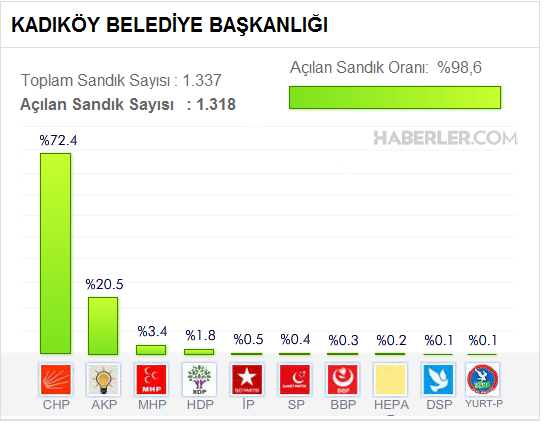 Kadıköy Belediyesi, Yerel Seçim Sonuçları