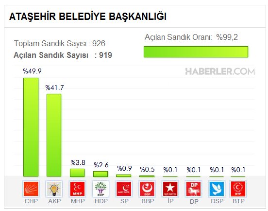 Ataşehir Belediyesi, Yerel Seçim Sonuçları