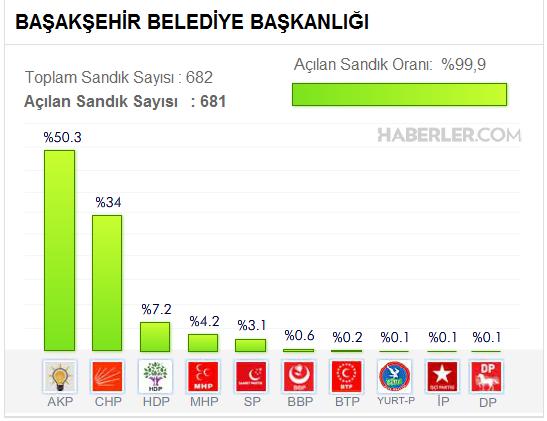 Başakşehir Belediyesi, Yerel Seçim Sonuçları