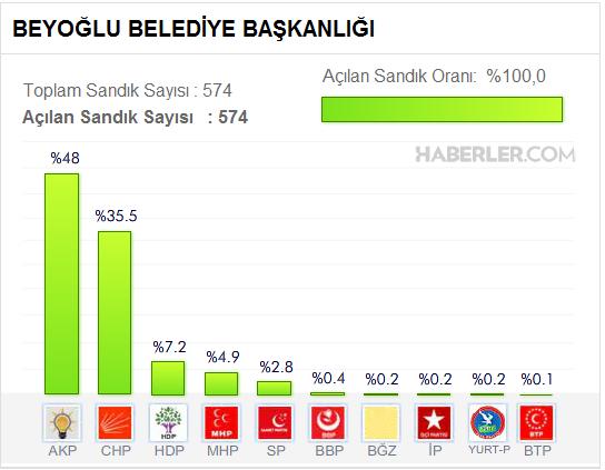 Beyoğlu Belediyesi, yerel Seçim sonuçları