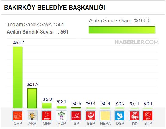 Bakırköy Belediyesi, Yerel Seçim Sonuçları