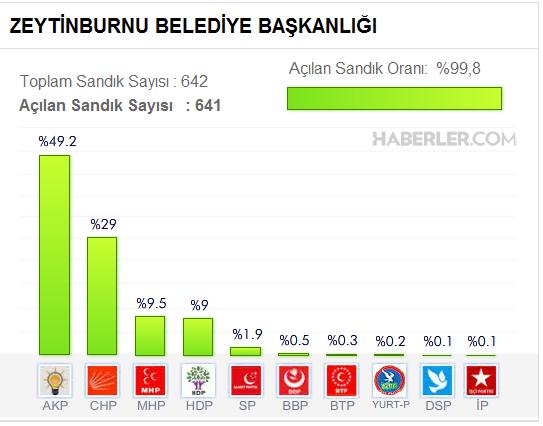 Zeytinburnu Belediyesi, Yerel seçim sonuçları