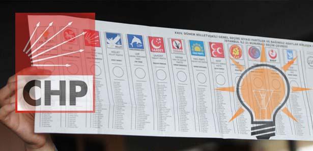 Kartal'da Hangi Parti Kaç Meclis Üyesi Çıkardı ?
