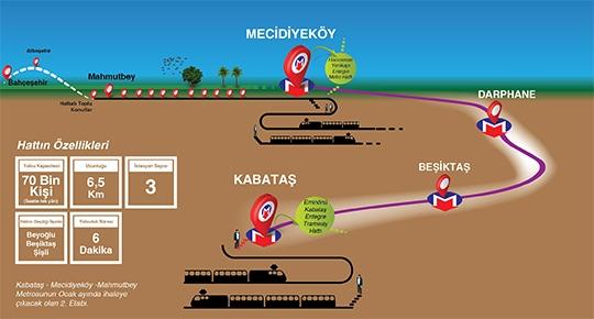 Kabataş-Mecidiyeköy-Mahmutbey metrosunda ilk adım atıldı
