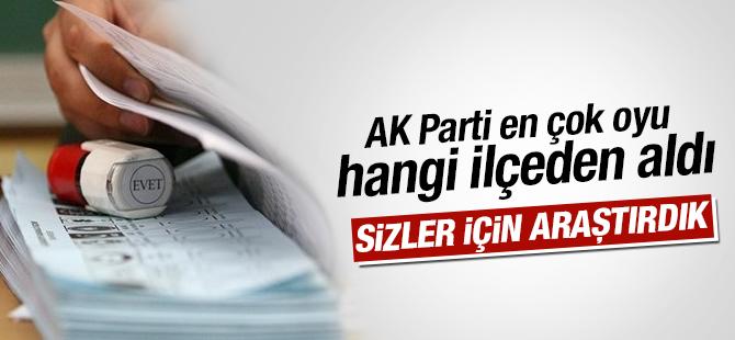 AK Parti, İstanbul 1. Bölgede En Çok Oyu Hangi İlçelerden Aldı