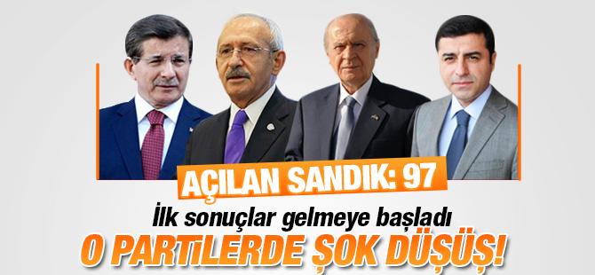 Türkiye Genelinde Oy Sayımları Başlandı! İşte Sonuçlar